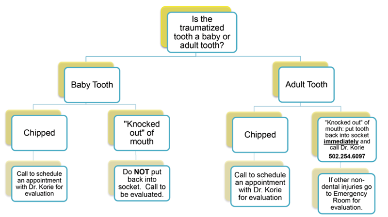 Parent's Guide to Children's Dental Trauma